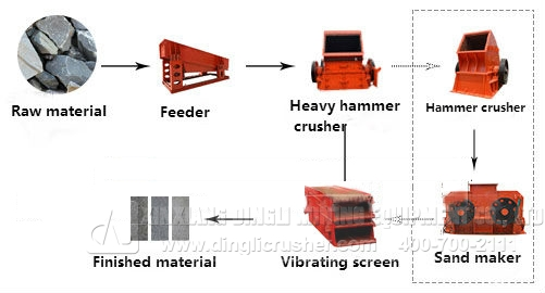 stone-crusher-production-line-configuration
